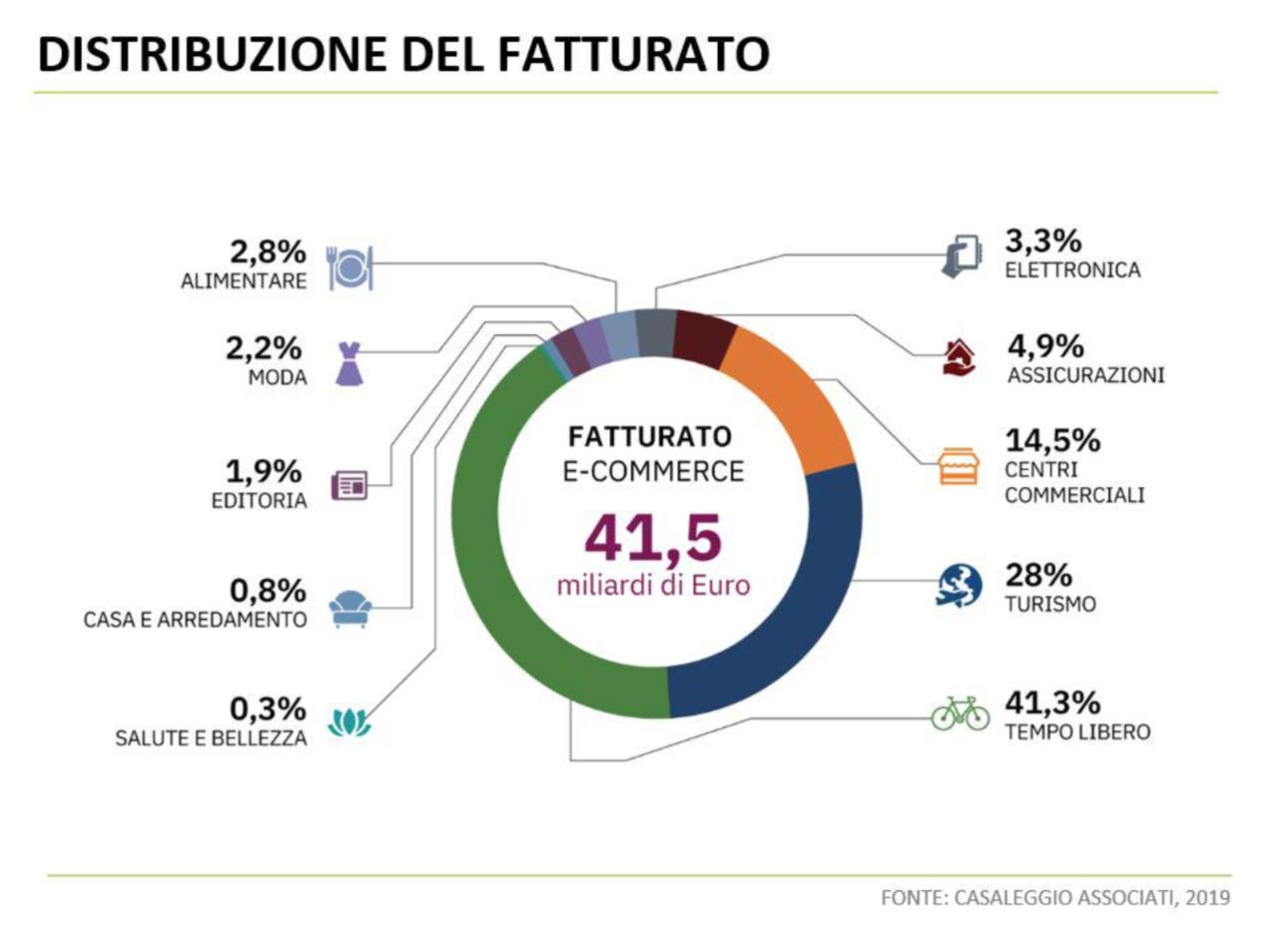 Fatturato e-commerce italia 2019 in crescita