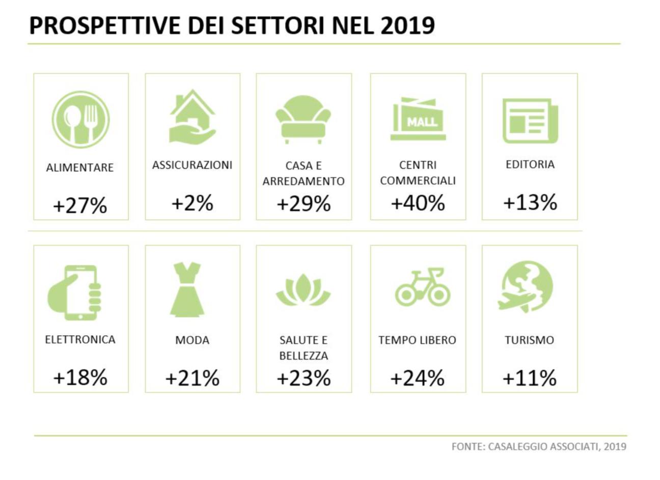 settori in crescita per l'e-commerce in italia