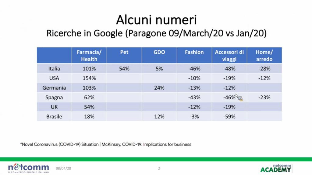 Ricerche su Google degli italiani ai tempi del coronavirus