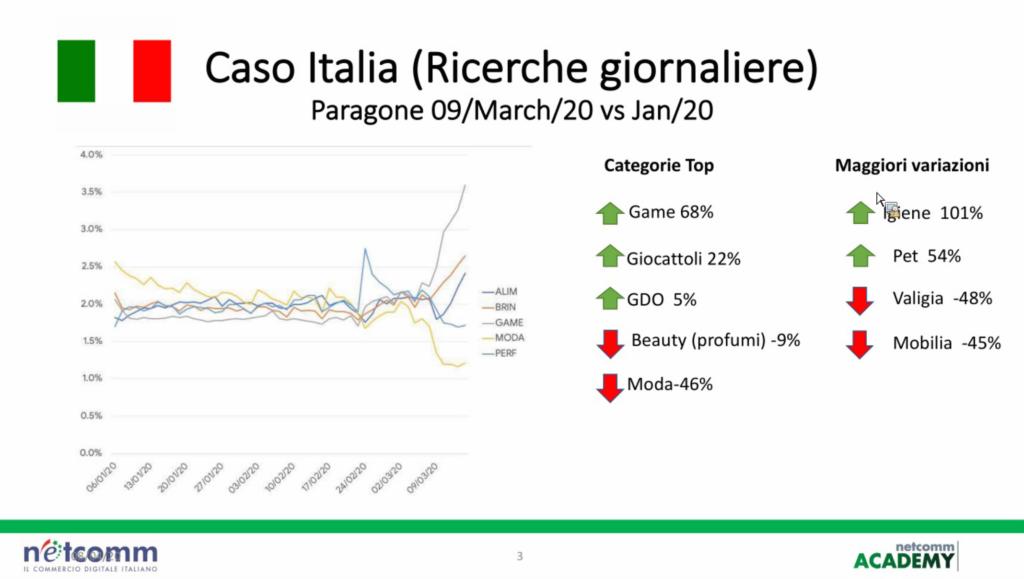 Netcomm academy ricerche online degli italiani