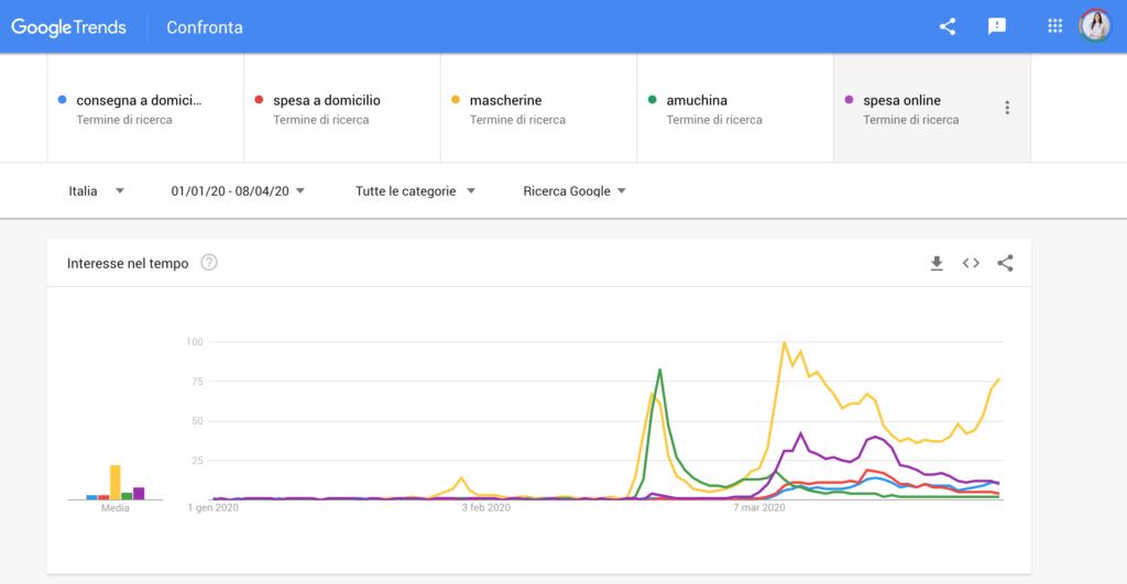 Ricerche online degli italiani Google Trends Laura De Vincenzo