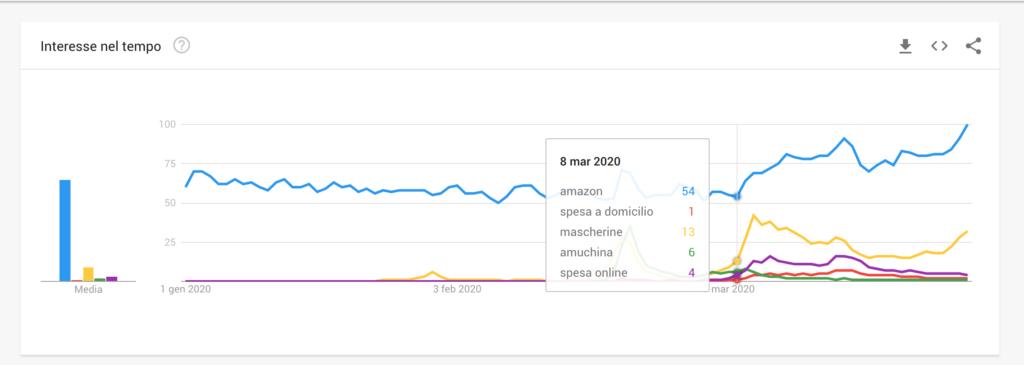Ricerche online Google Trends - amazon - covid19