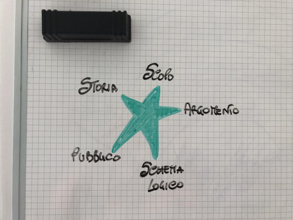 Stella del posizionamento - strategia marketing