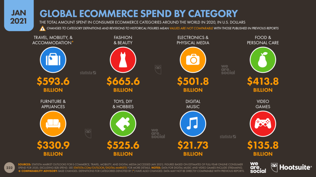 22-Global-Ecommerce-Spend-by-Category-DataReportal-20210126-Digital-2021-Global-Overview-Report-Slide-232sito e-commerce professionale