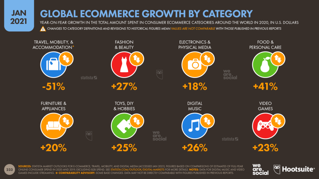 23-Annual-Change-in-Ecommerce-Spend-by-Category-DataReportal-20210126-Digital-2021-Global-Overview-Report-Slide-233