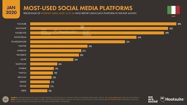 weHUB - Posizionamento online - facebook statistiche 2020