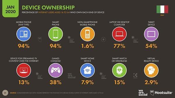 weHUB - Posizionamento online - Italia device mobile