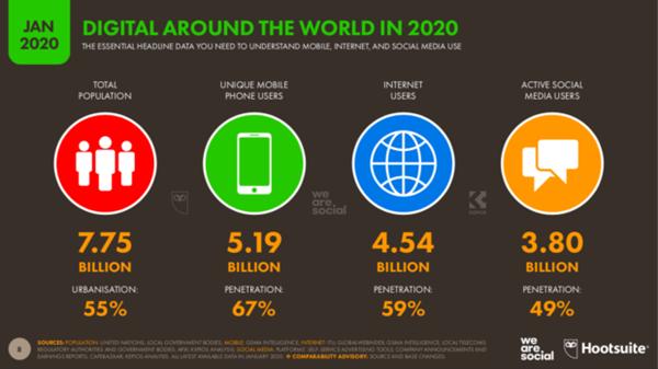 weHUB - Posizionamento online - Numeri Digitale 2020
