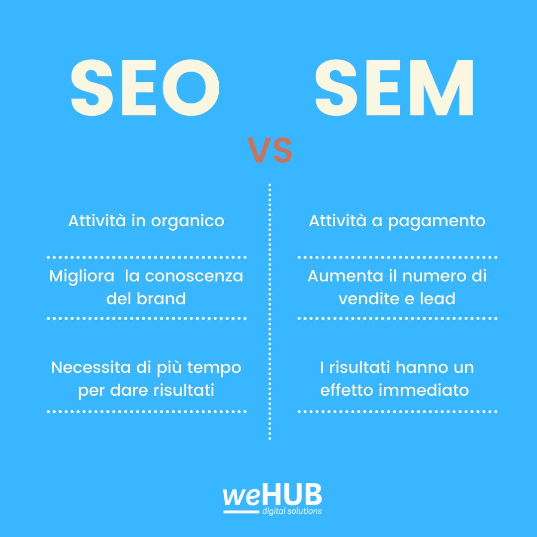 weHUB - Posizionamento online - SEO vs SEM